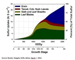 Sulfur Uptake Chart