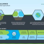 The BioAg Alliance