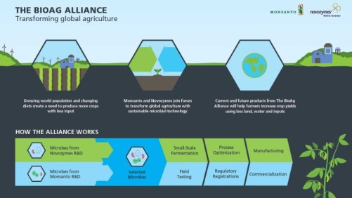 The BioAg Alliance