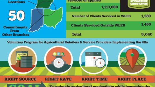4R Nutrient Stewardship Certification Program Infographic