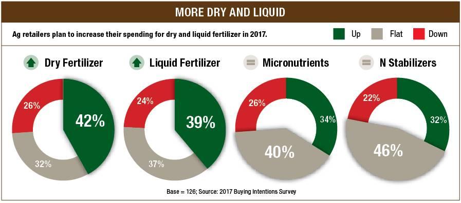 Fertilizer Buying intention chart