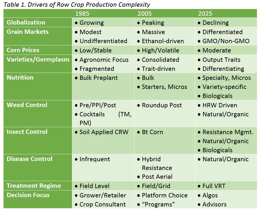 Drivers-of-Row-Crop-Production-Complexity-Table