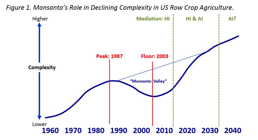 Complexity in Agriculture: The Rise (and Fall?) of Monsanto