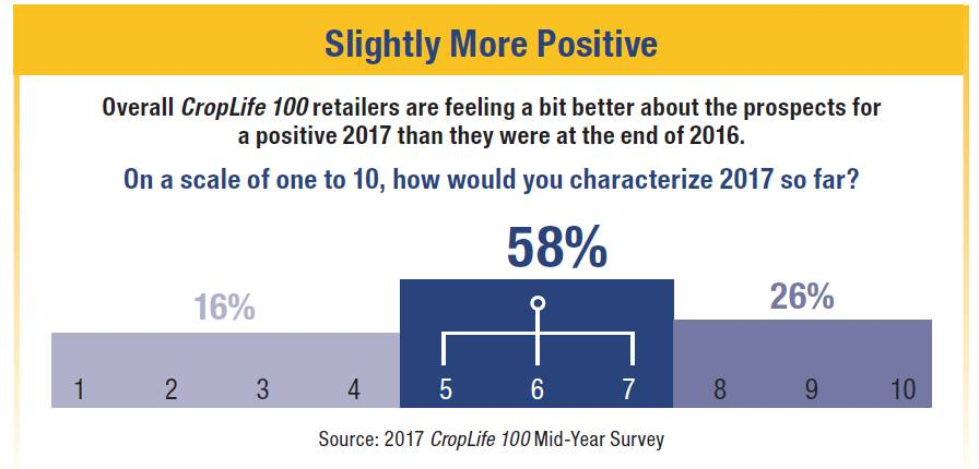 Slightly-More-Positive-CropLife-100-chart