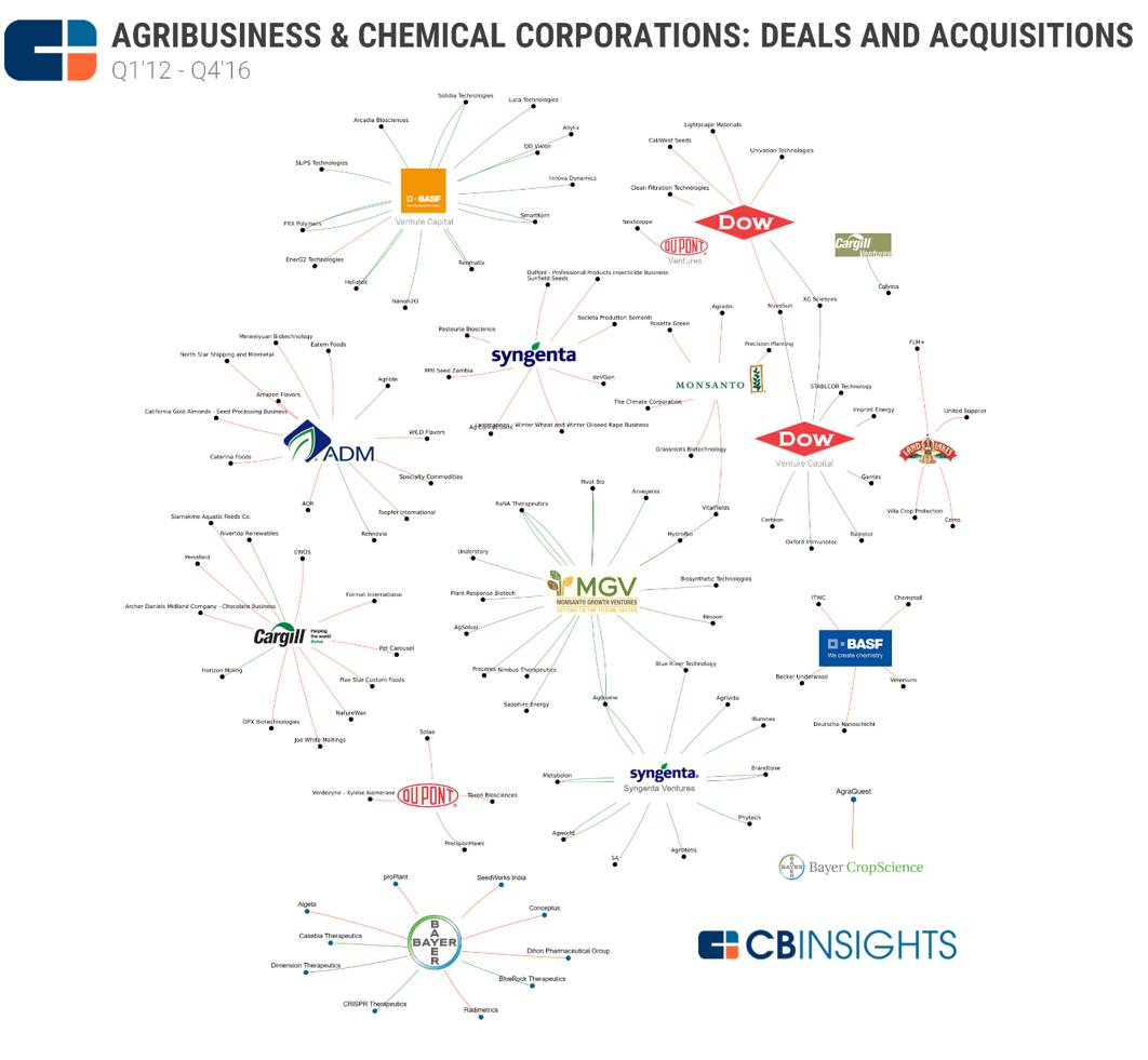 Agribusinss-Chemical-Deals-and-Acquisitions