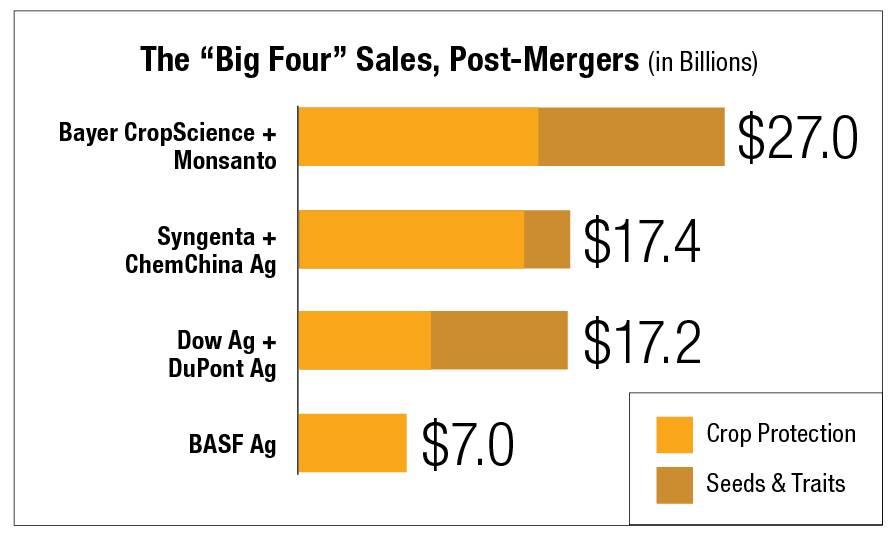 Big-Four-Sales-Post-Mergers-chart