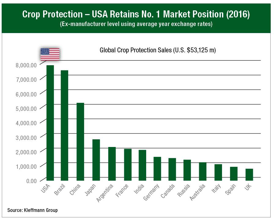 In Crop Protection, America First