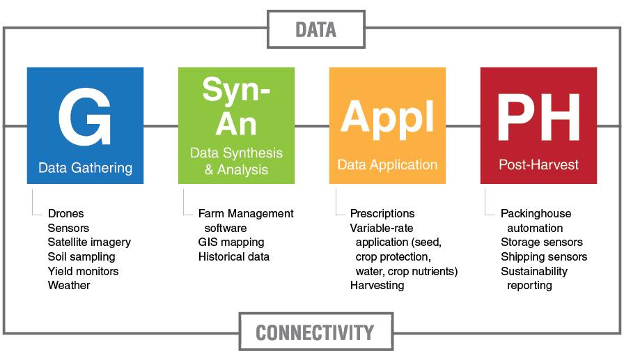 Data-Connectivity-Chart