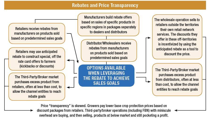Rebates-and-Price-Transparency-Flowchart
