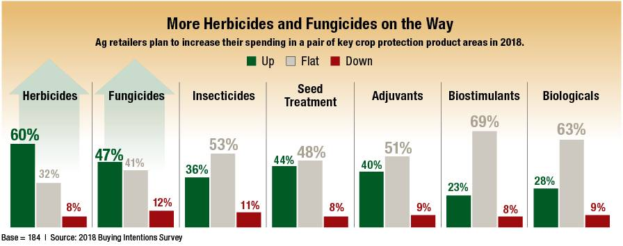 Buying-Intention-Survey-Crop-Protection
