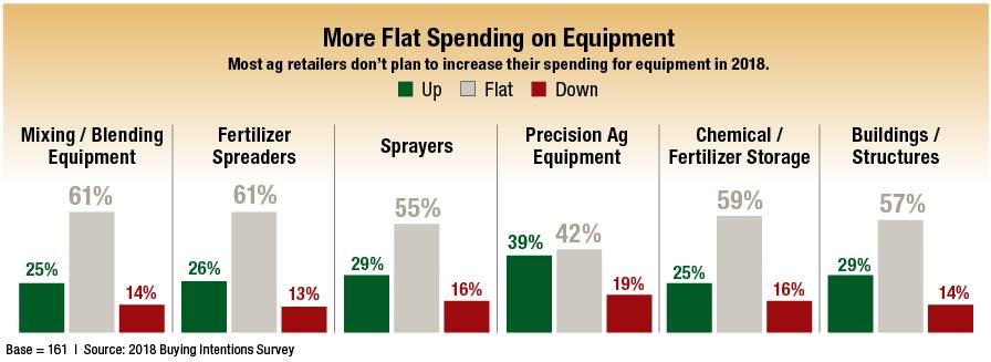 2018 Buying Intentions Survey: Good News for Fertilizer and Crop Protection; Flatness Elsewhere