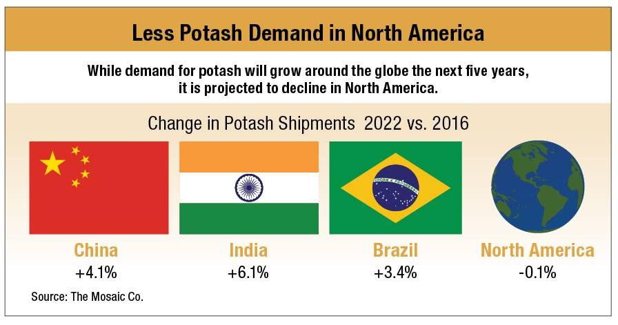 Potash-Chart