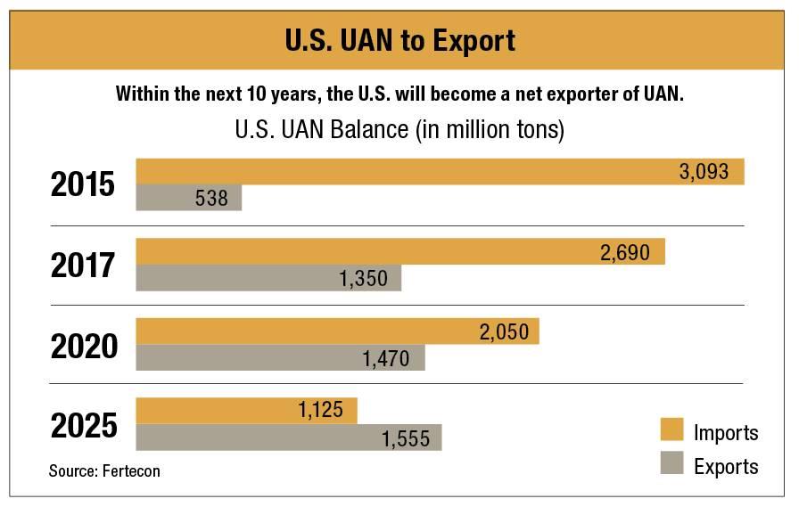 UAN-Export-Chart
