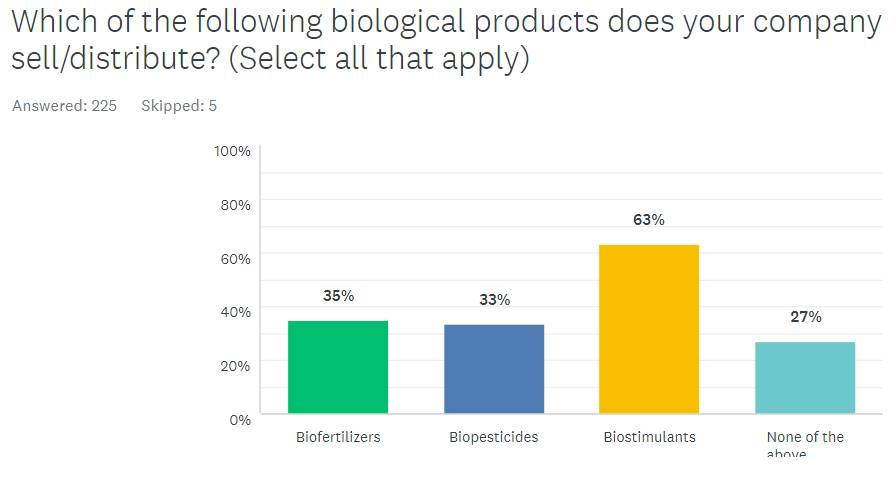 Biologicals-for-Sale