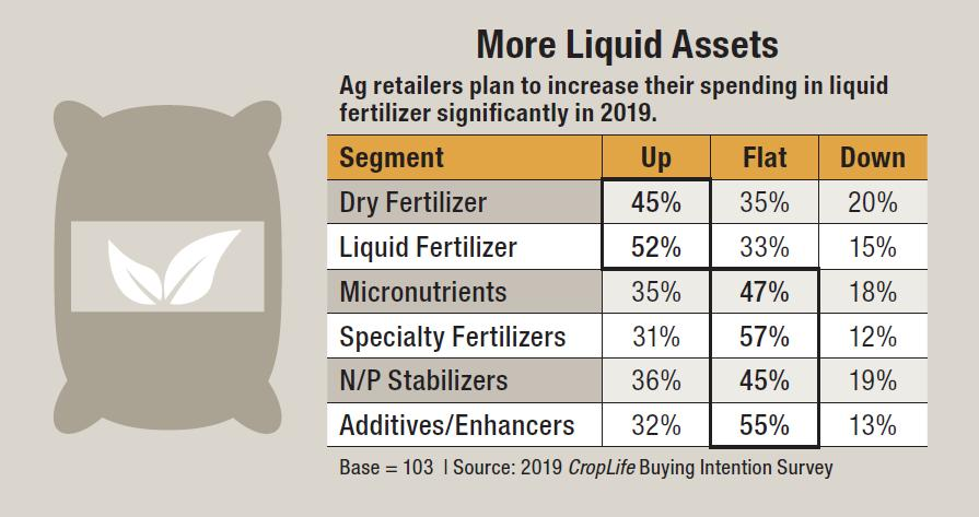 Where Ag Retailers Plan to Spend Their Money in 2019