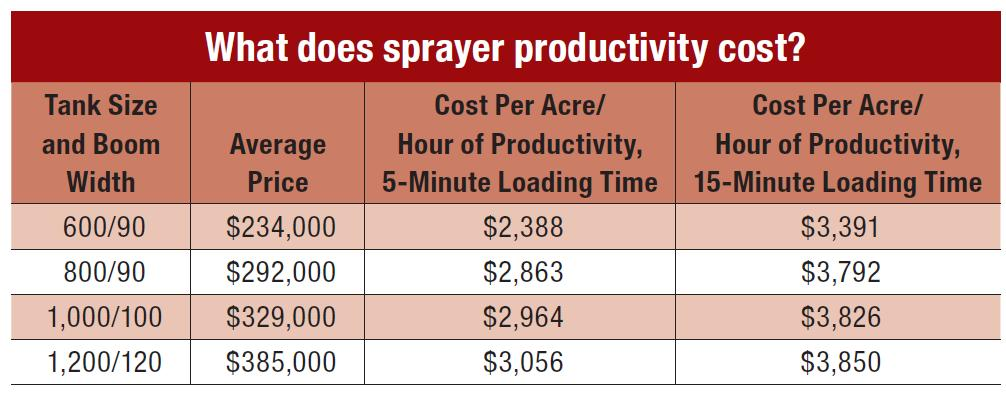 Ag Equipment: What Does Sprayer Productivity Cost?