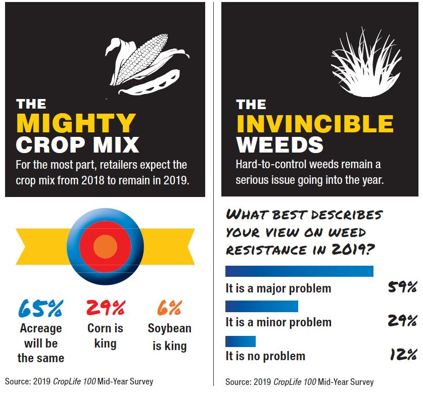 2019 CropLife 100 Mid-Year Report: Far From Super, Man