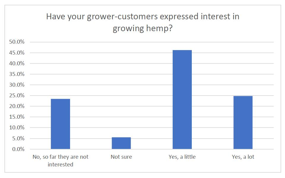 Hemp Production and the Ag Retailer: Big Opportunities, Bigger Obstacles