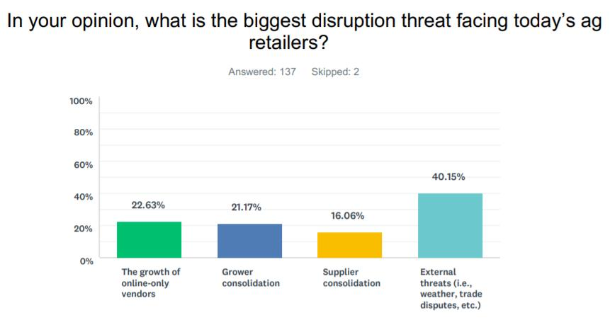 The State of Ag Retail Distribution is Still Changing