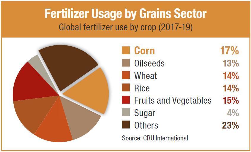 Fertilizer Usage By Grain Sector Chart