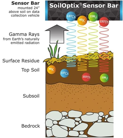 SoilOptix Sensor Bar