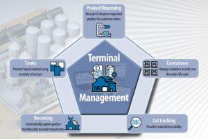 TMX Software