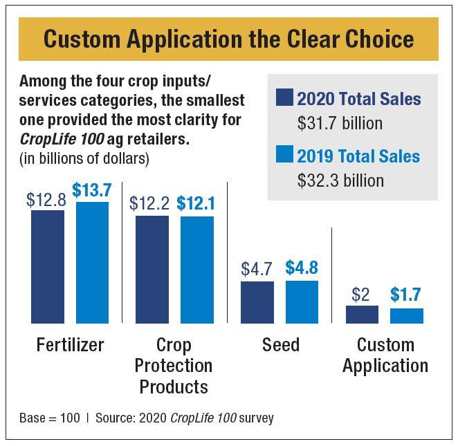 Custom Application Clear Choice