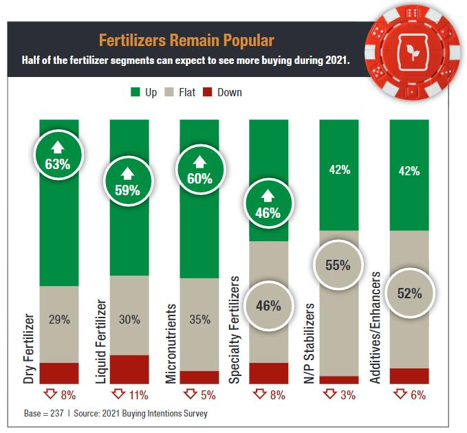 Fertilizer Chart Buying Intention