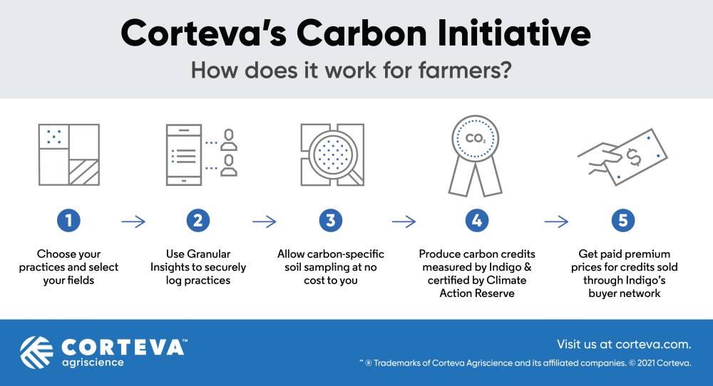 CortevaCarbon_Infographic